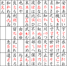 Imagen 03: Evolución diacrónica del hiragana.