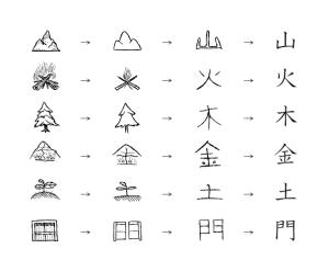 Imagén 01. Evolución del kanji, una representación de la realidad: montaña, fuego, árbol, oro, suelo y puerta.