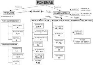 Imagen 02: los fonemas