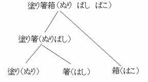 Imagen 03: Rendaku