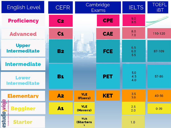 English-Language-Test_General-English