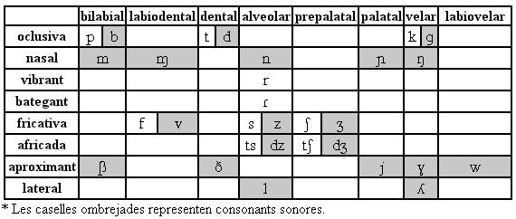 sistema fonètic català