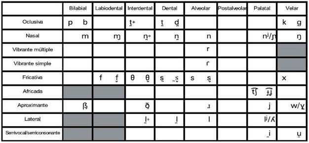 Sistema fonético del castellano