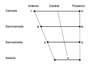 sistema vocálico castellano