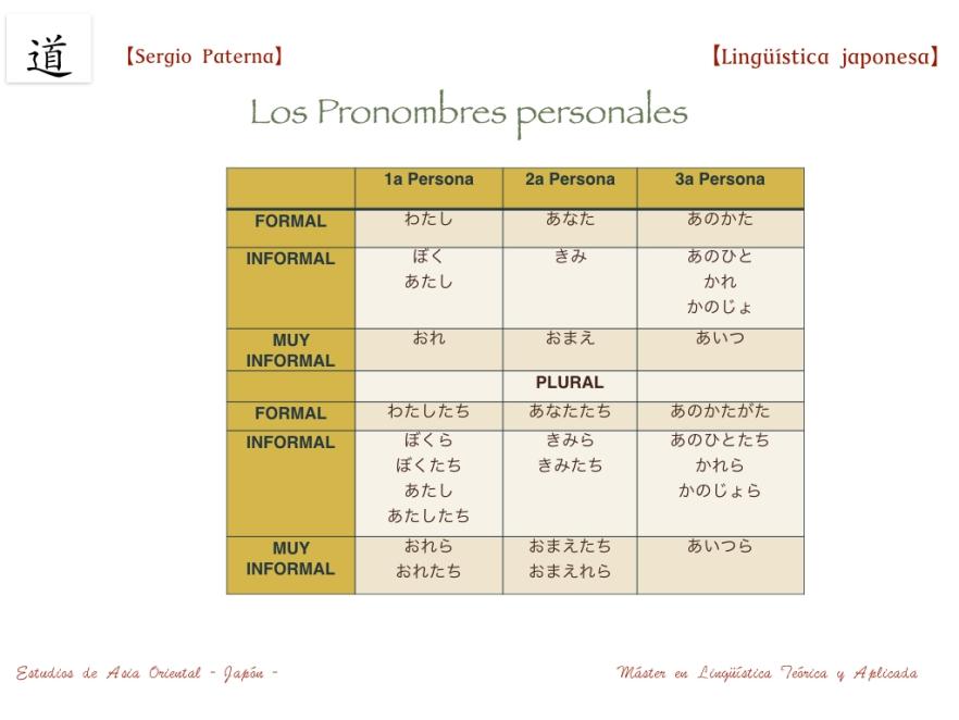 pronombres.001