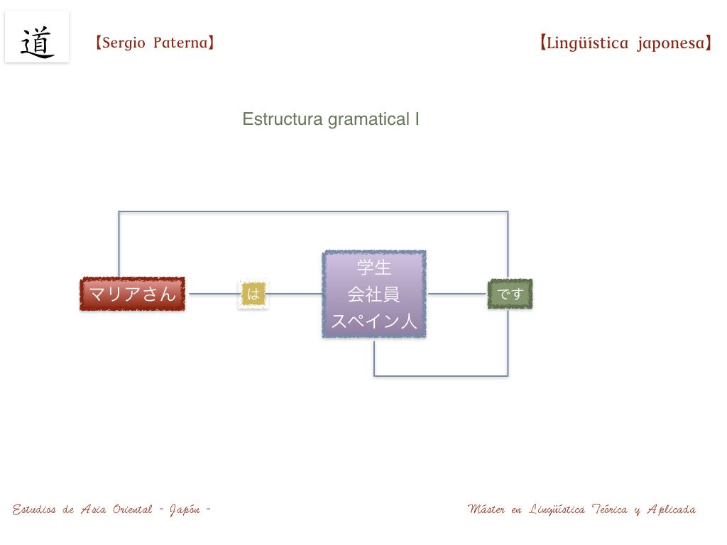 Estructura Morfológica De La Oración Simple Japonesa